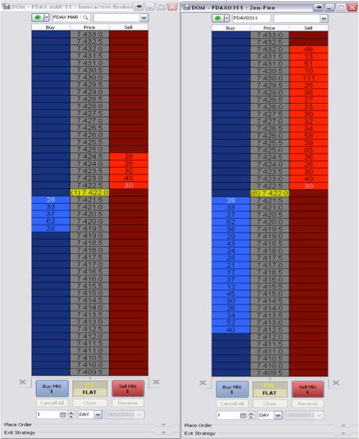 Comparatif de 2 profondeurs différentes sur le Dax