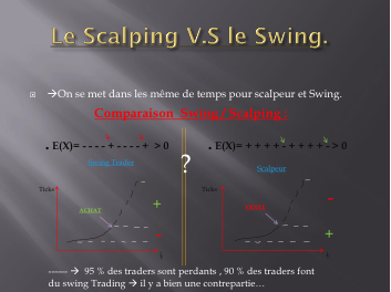 Schéma comparatif Swing / Scalping