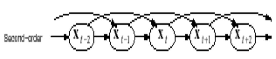 Deuxième ordre - Processus stochastique