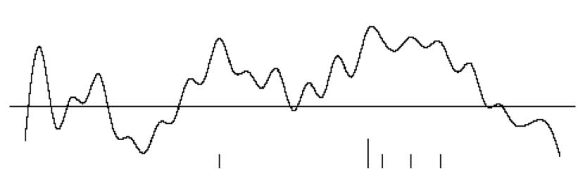 indice boursier au cours du temps