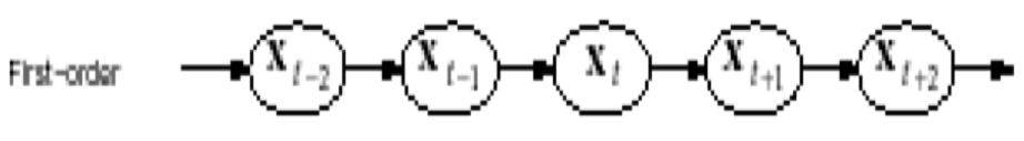 Premier ordre - Processus stochastique
