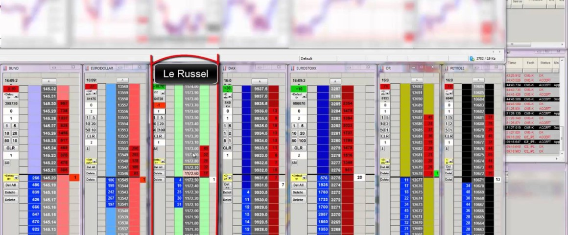 Short de Russell en Scalping marché d'indice de Stoxx
