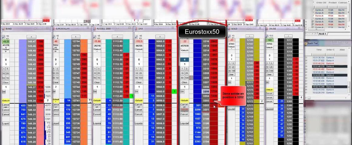 Trading sur le marché d'indice Eurostoxx50 à la suite forte baisse