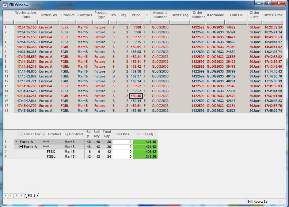 Résultats Trading - Vendredi 30 Janvier 2015