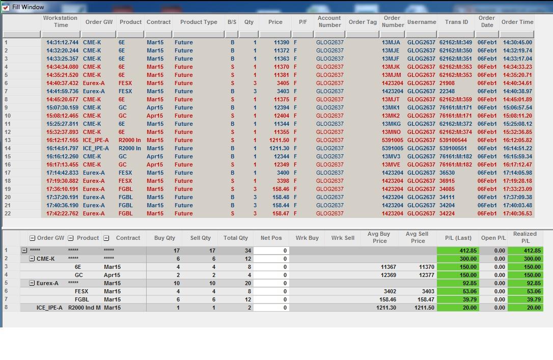 Résultats Trading - Vendredi 6 Février 2015