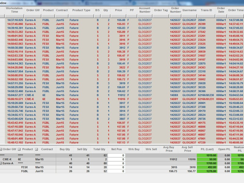 Résultats Trading - Jeudi 05 Mars 2015