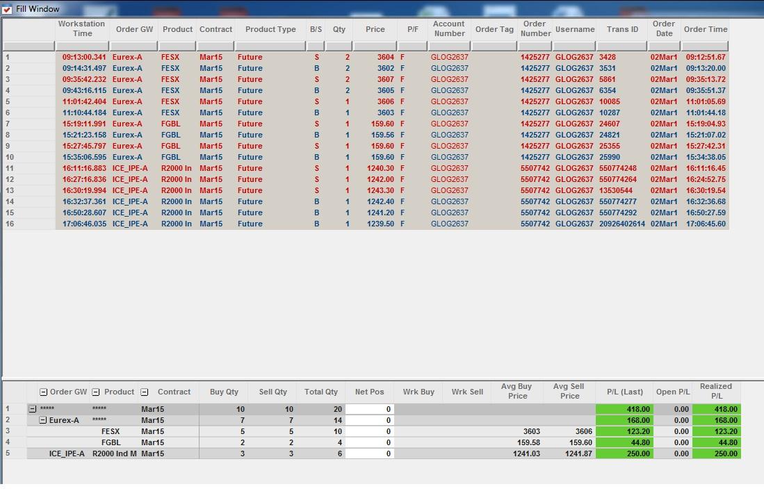 Résultats Trading - Lundi 02 Mars 2015
