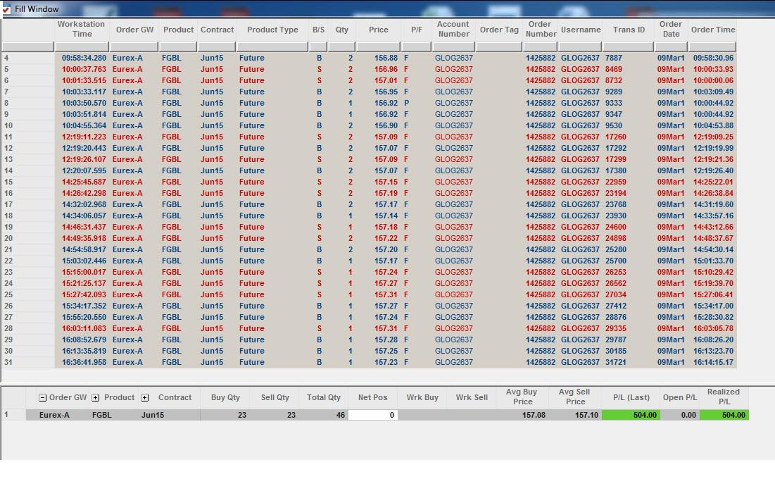 Résultats Trading - Lundi 09 Mars 2015