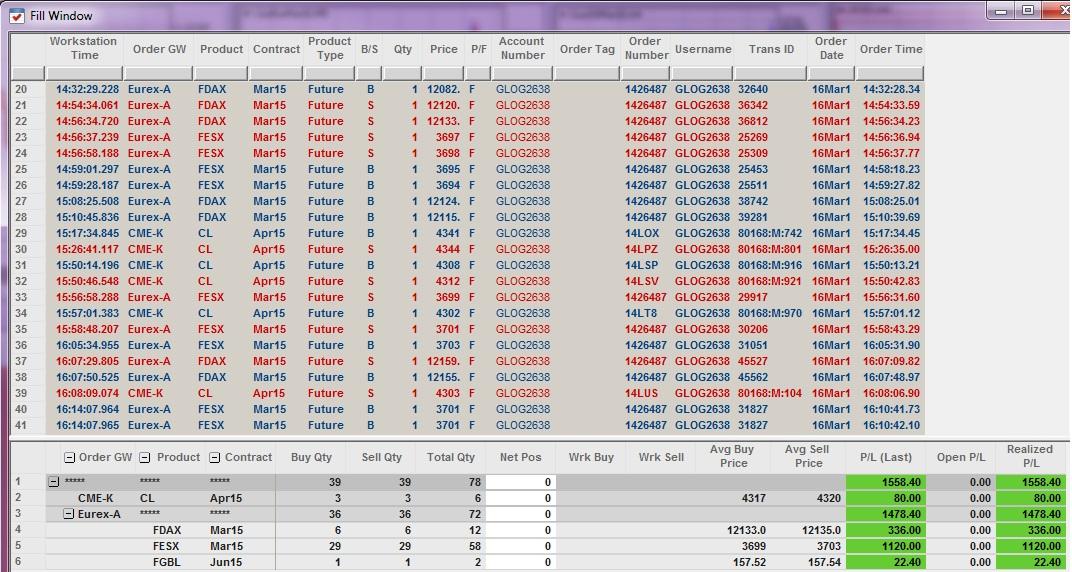 Résultats Trading - Lundi 16 Mars 2015