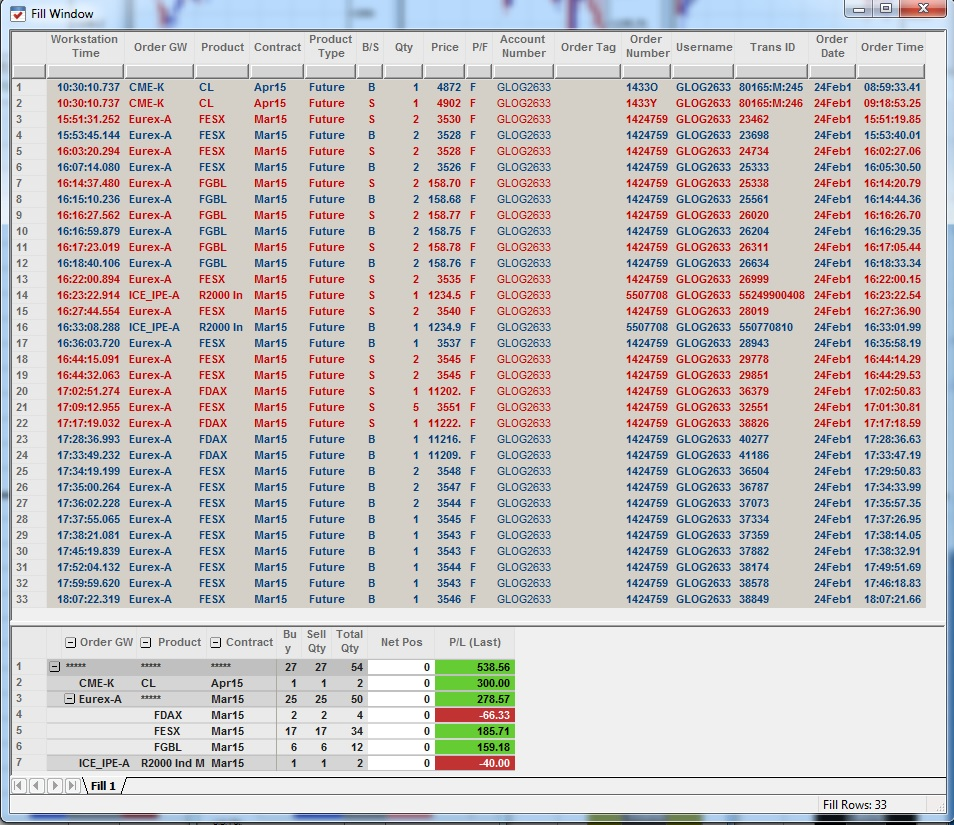 Résultats Trading - Mardi 24 Février 2015