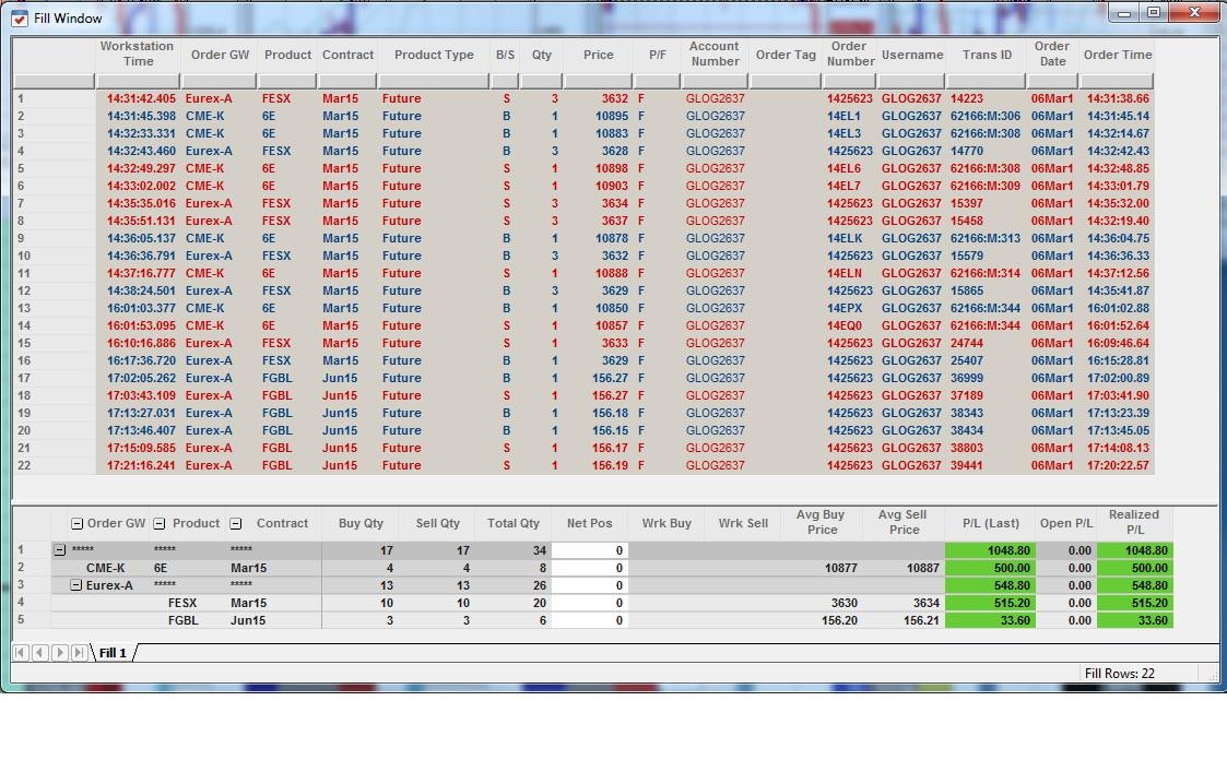 Résultats Trading - Vendredi 06 Mars 2015