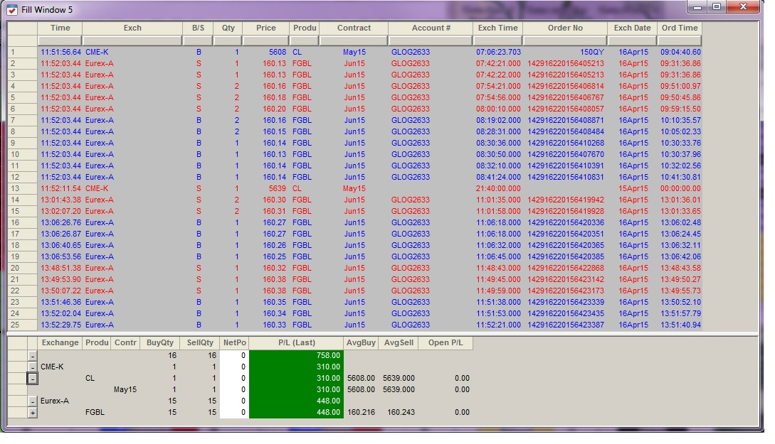 Résultats Trading - Jeudi 16 Avril 2015
