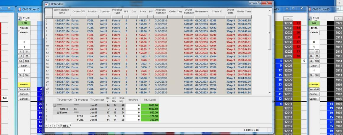 Résultats Trading - Jeudi 30 Avril 2015