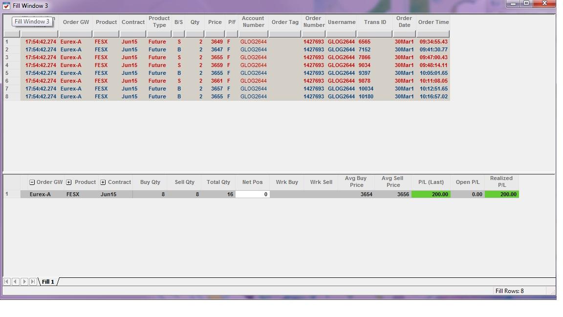 Résultats Trading - Lundi 30 Mars 2015