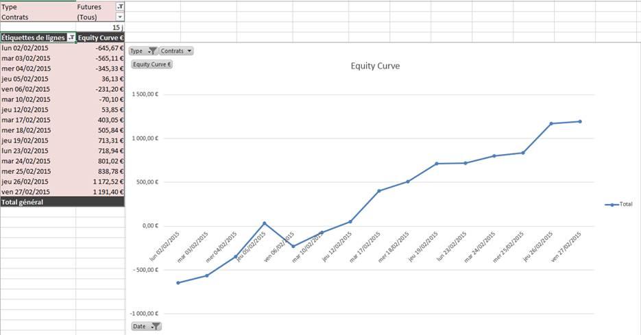 Résultats de Trading Elève Formation 04 Mai 2015 - 1