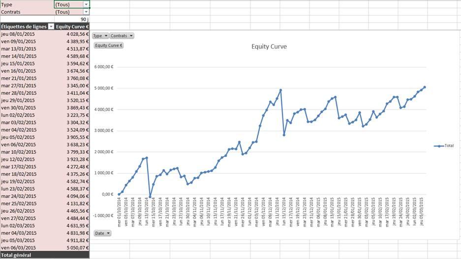 Résultats de Trading Elève Formation 04 Mai 2015 - 2