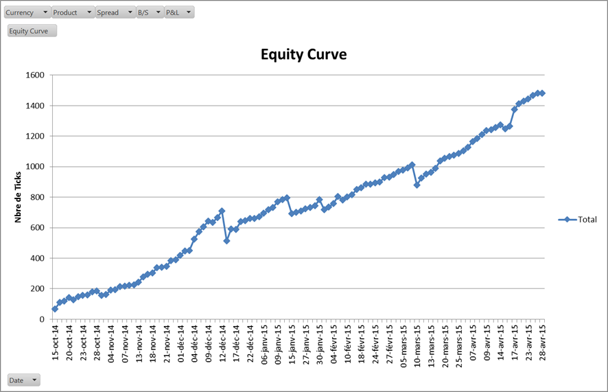 Résultats de Trading Elève Formation 11 Mai 2015 - 2