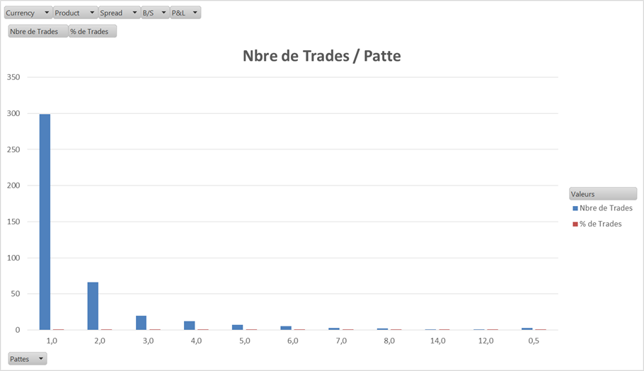 Résultats de Trading Elève Formation 11 Mai 2015 - 3