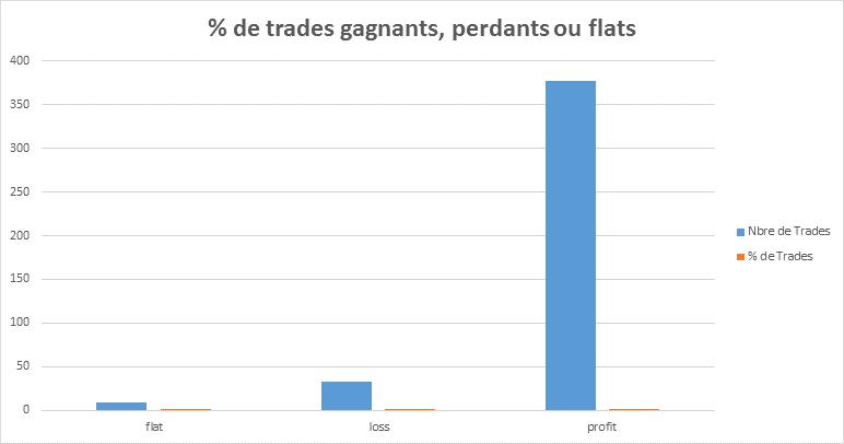 Résultats de Trading Elève Formation 11 Mai 2015 - 4