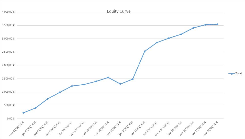 Résultats de Trading Elève Formation 11 Mai 2015 - 6