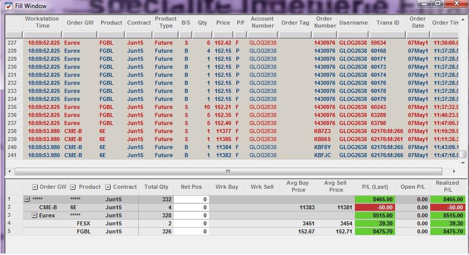 Résultats Trading - Jeudi 07 Mai 2015