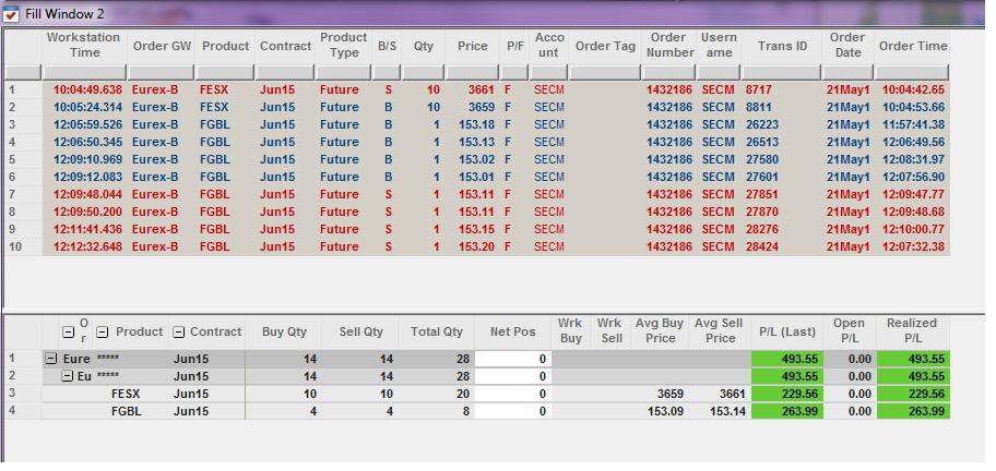 Résultats Trading - Jeudi 21 Mai 2015