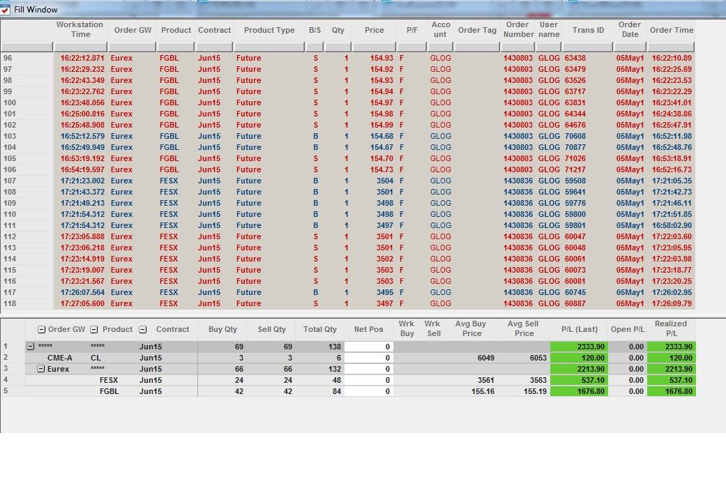 Résultats Trading - Mardi 05 Mai 2015