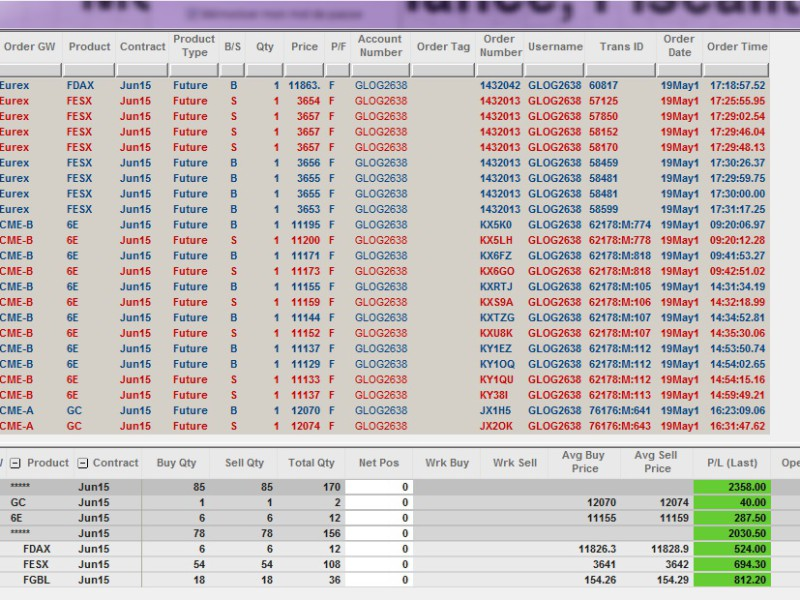 Résultats Trading - Mardi 19 Mai 2015