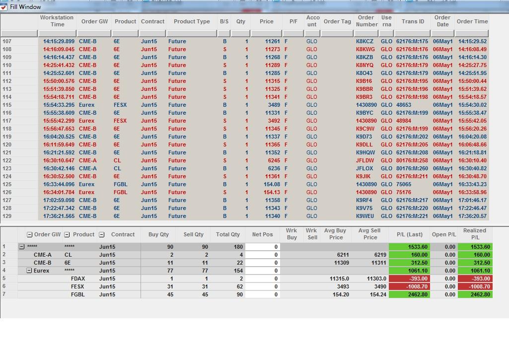 Résultats Trading - Mercredi 06 Mai 2015
