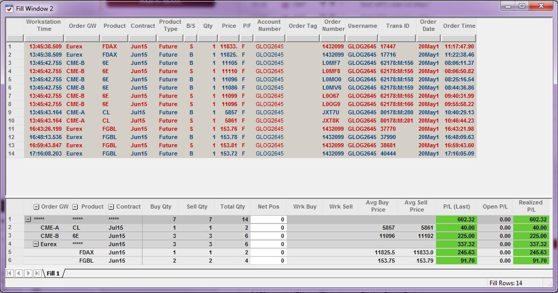 Résultats Trading - Mercredi 20 Mai 2015