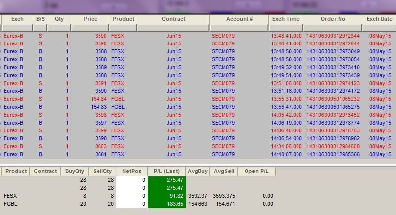 Résultats Trading - Vendredi 08 Mai 2015