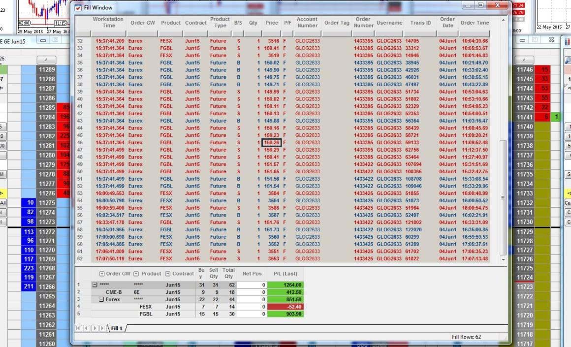 Résultats Trading - Jeudi 04 Juin 2015