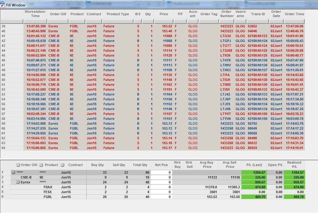 Résultats Trading - Mardi 02 Juin 2015