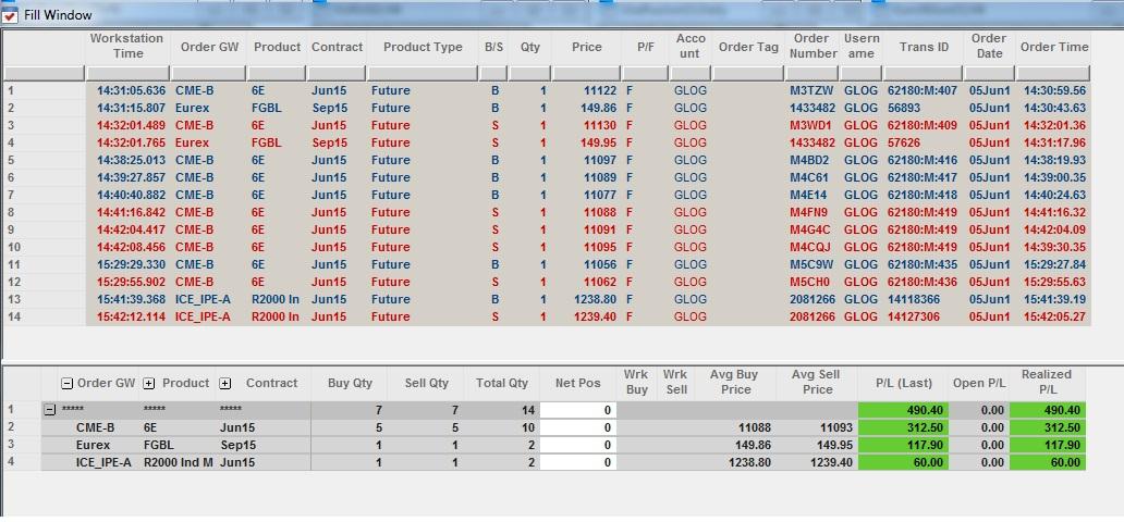 Résultats Trading - Vendredi 05 Juin 2015