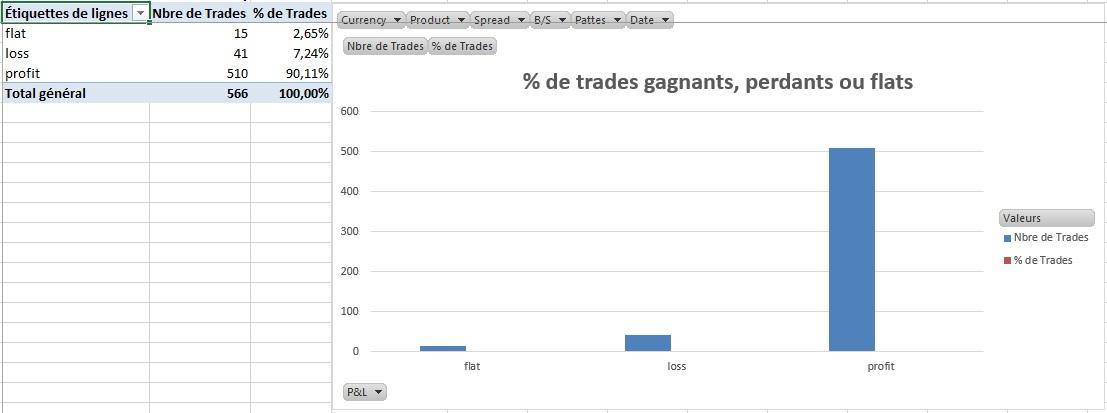 Décryptage des paramètres de Scalping d'un participant de la Formation Carnet d'Ordres de la Diamond Trading Academy en Juin 2015