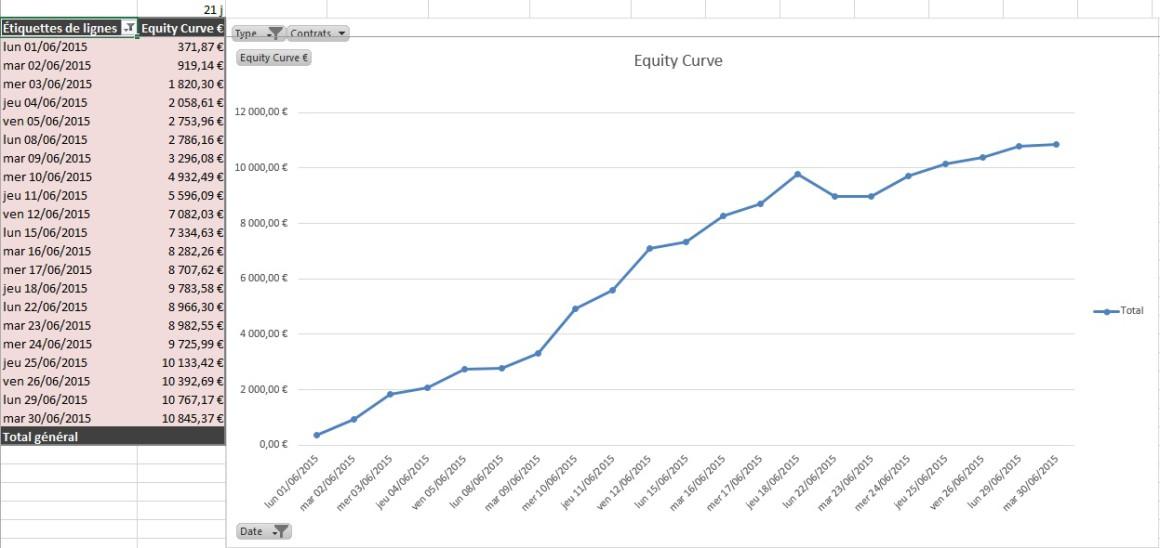 Résultats de Trading d'un élève en Juin 2015