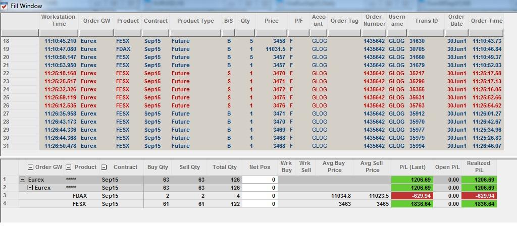 Résultats Trading - Mardi 30 Juin 2015