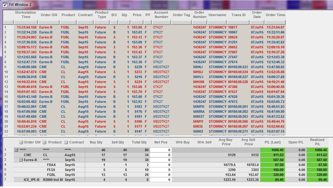 Résultats Trading - Mardi 7 Juillet 2015