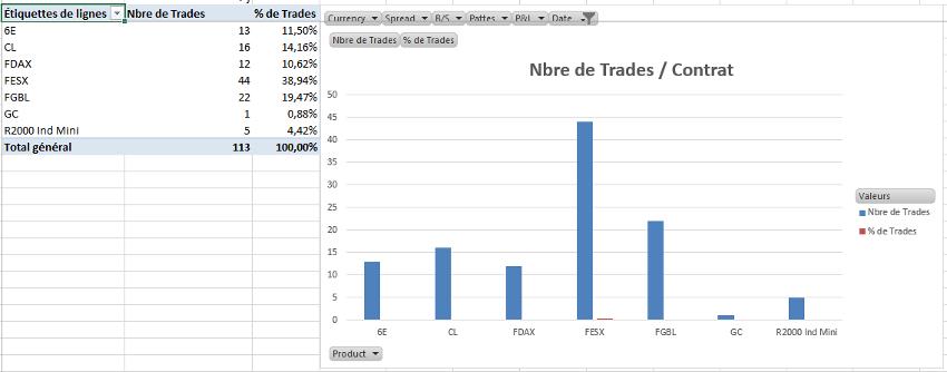 Décryptage Résultats de Trading Mardi 4 Août 2015 - 1 - Diamond Trading Academy