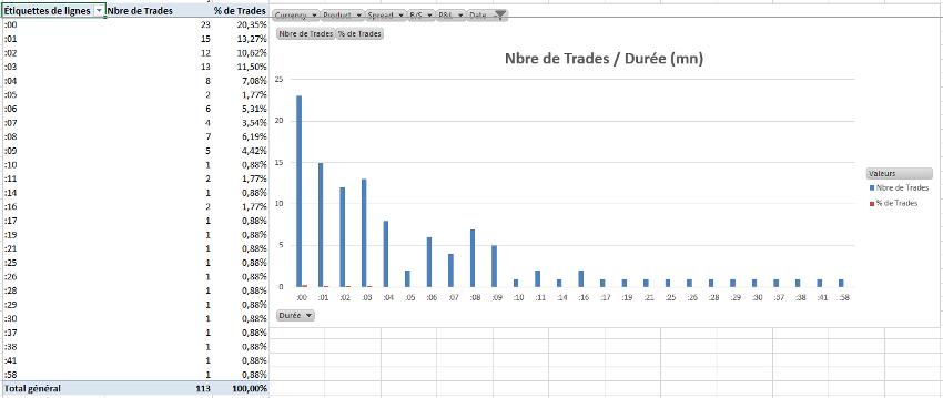 Décryptage Résultats de Trading Mardi 4 Août 2015 - 4 - Diamond Trading Academy