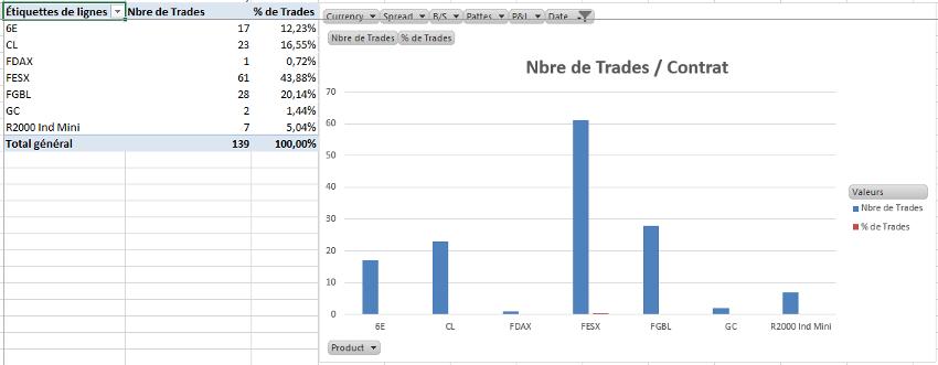 Résultats Trading Jean Pierre, Eleve aux formations Trading de la DTA