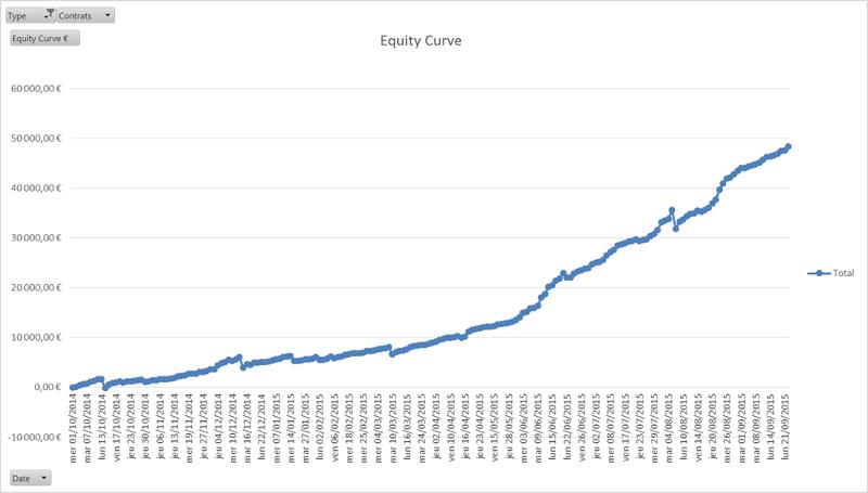 Décryptage des statistiques d'un Scalpeur sur le mois de Septembre 2015