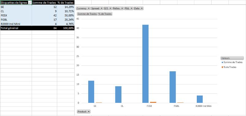 Décryptage des paramètres de Scalping en Trading Réel pour Octobre d'un Trader issu de la Formation de la DTA.