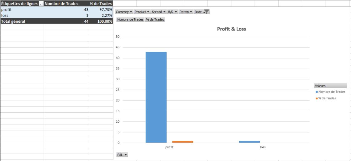 Résultats de Novembre en Réel d'un Trader sortant de la Formation de la Diamond Trading Academy.