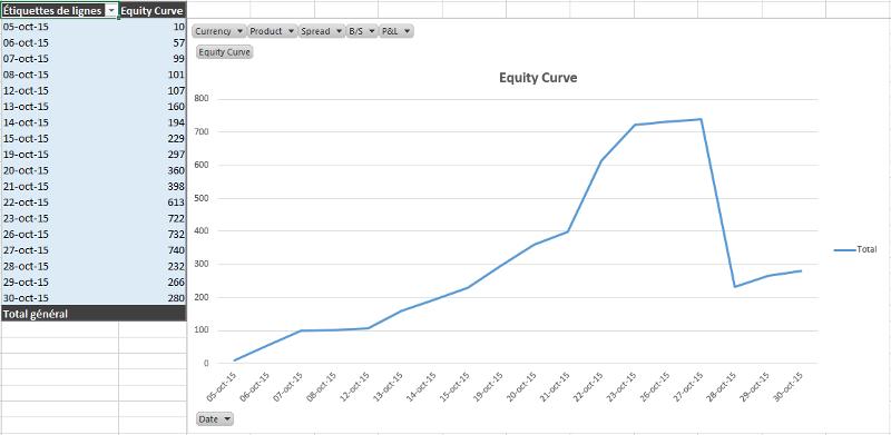Résultats de Trading Elève DTA en Novembre 2015