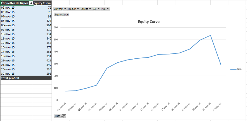 Visualisation des paramètres de Scalping en Trading Réel pour Novembre d'un Trader issu de la Formation de la DTA.