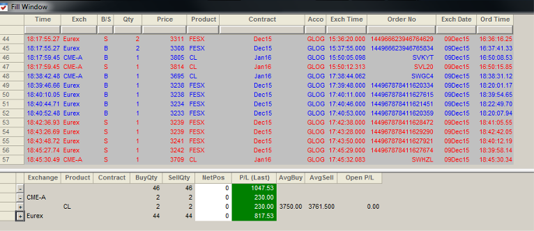 Résultats de Trading du Mercredi 09 Décembre 2015